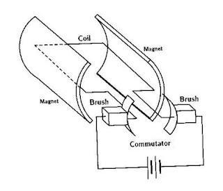 Gambar-Motor-DC-Magnet-Permanen