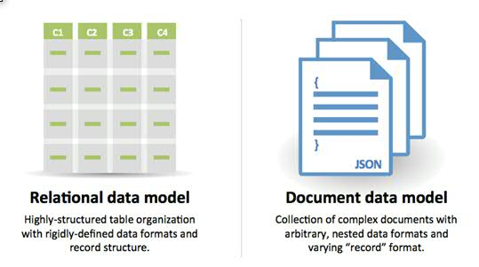 Relational Database  Knowledge NoSQL Database Overview
