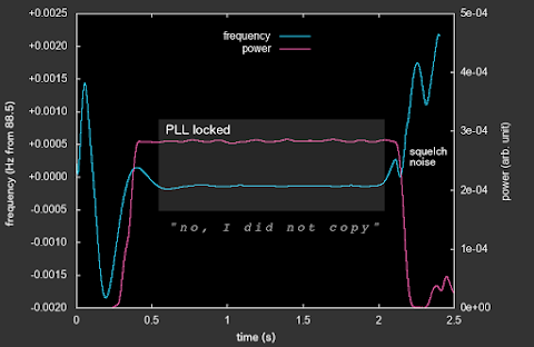 [Image: A graph showing frequency and power, first fluctuating but then both stabilize for a moment, where text says 'PLL locked'. Caption says 'No, I did not copy'.]