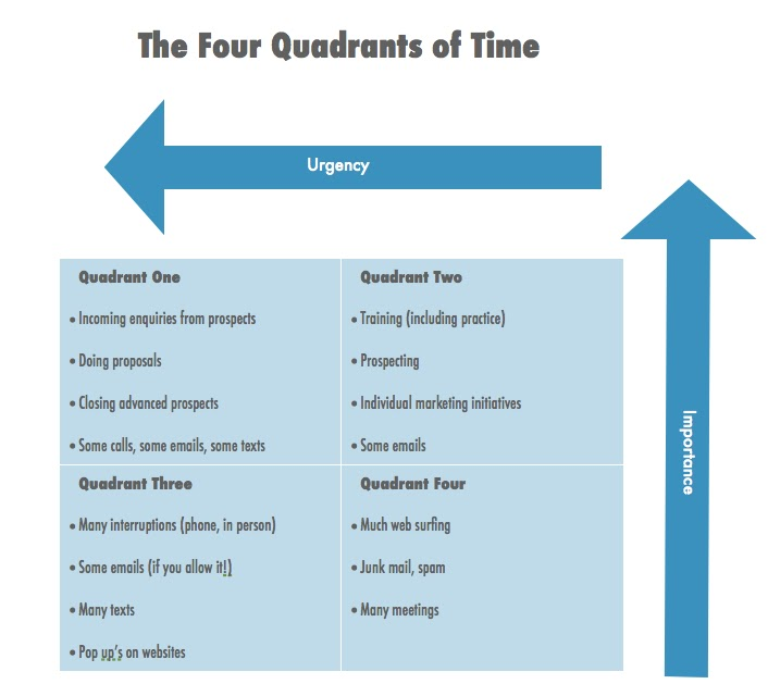 prioritizing tasks template - northbound do you know your time quadrants northbound