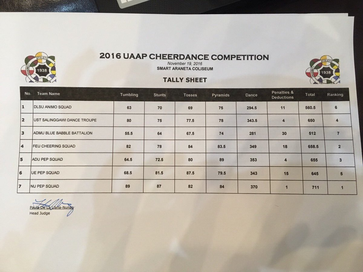 UAAP CDC 2016 Official Tally Sheet