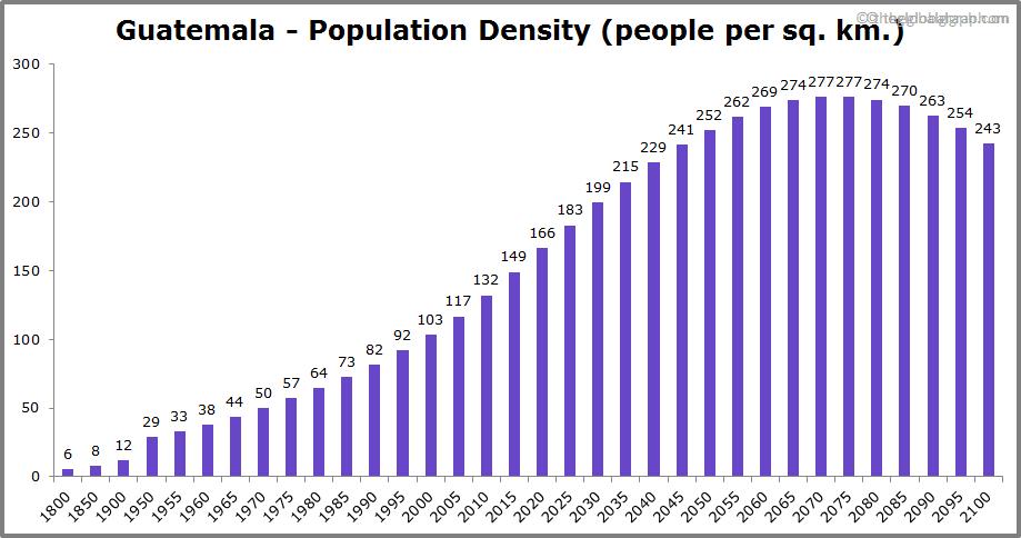Guatemala  Population Density (people per sq. km.)