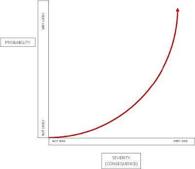 gravity versus probability