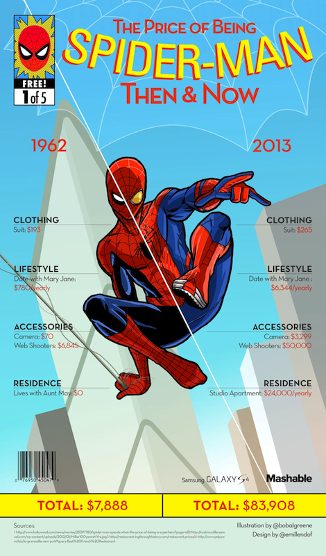 The Price of being Spider-Man, then & now, by Bob Al-Greene