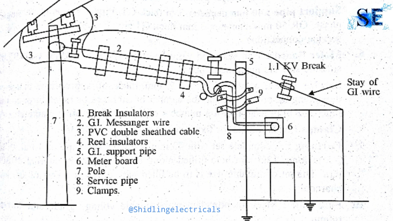 Wiring Diagram Also Single Phase Electric Meter Socket Wire Diagram