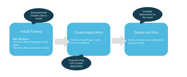 Creating a Red Hat Fuse Hello World App - DZone Integration