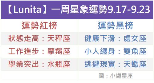 【Lunita】一周星象運勢2018.9.17-9.23