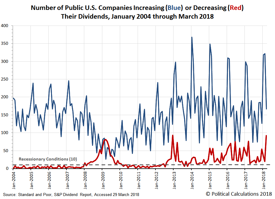 Number of Public U.S. Companies Increasing or Decreasing Dividends in Each Month from  January 2004 through March 2018