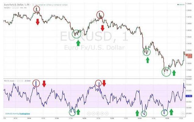 индикатор RSI - сигналы на открытие торговых сделок