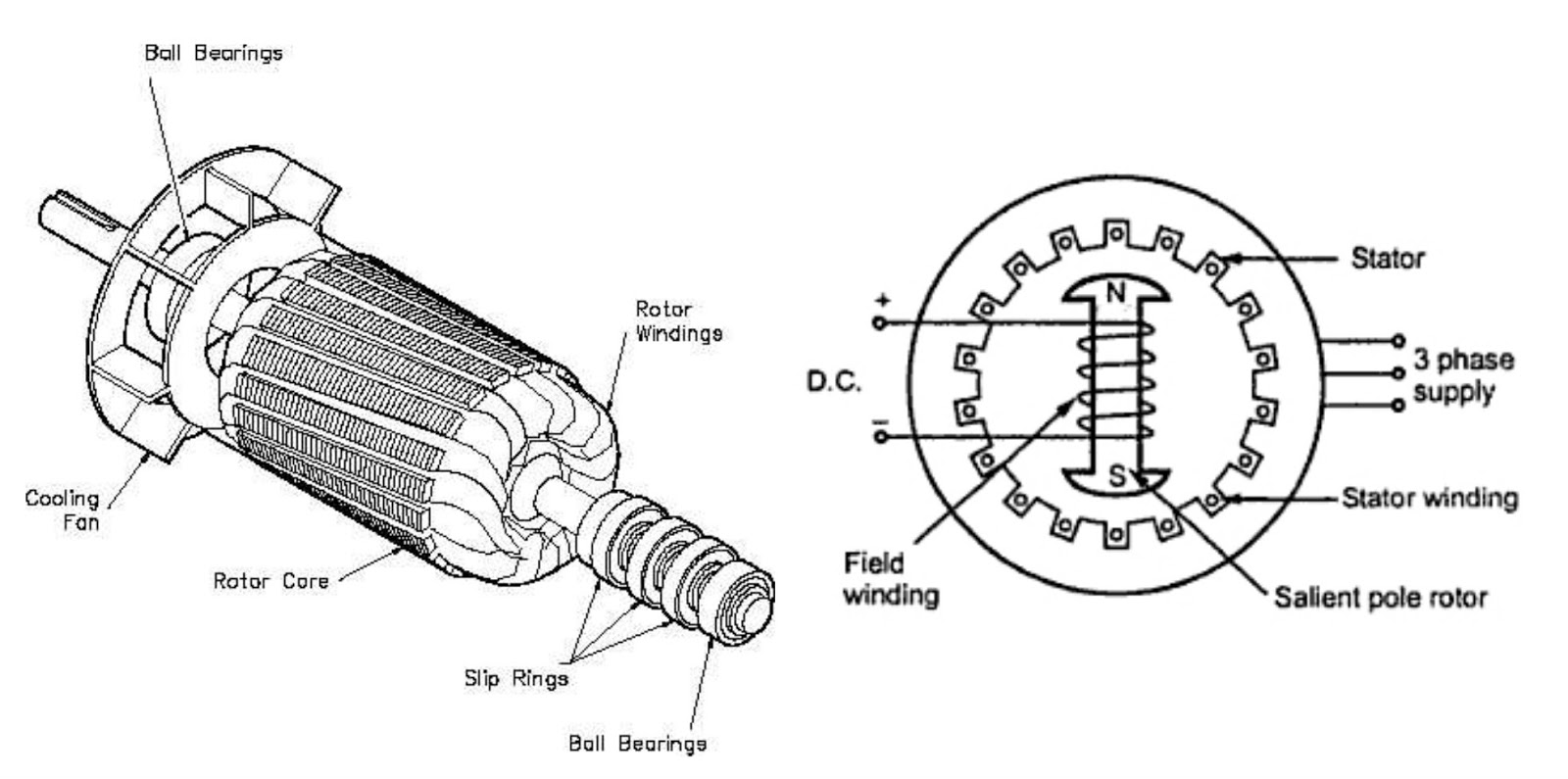 Induction Motor also Star Delta Transformer further  furthermore Main Qimg De A B D Ac Af C Fd E C besides Rotor. on squirrel cage vs wound rotor motor