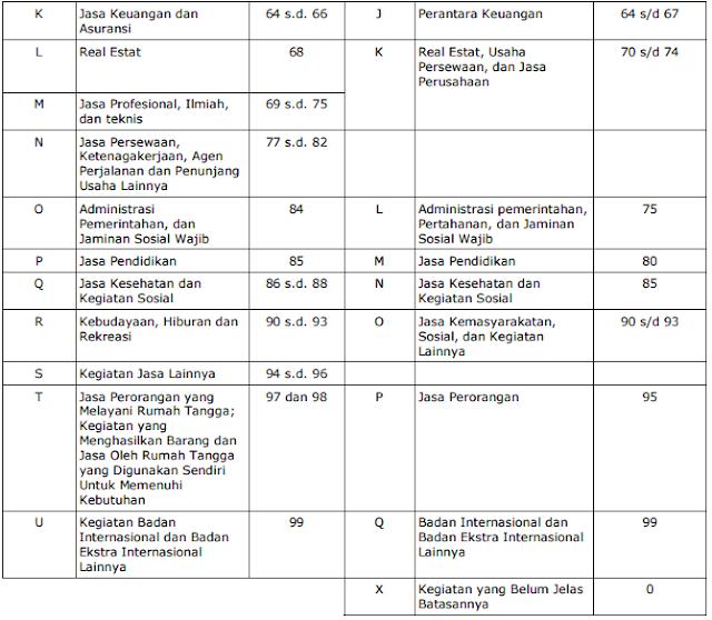 Klasifikasi Lapangan Usaha - KLU Pajak