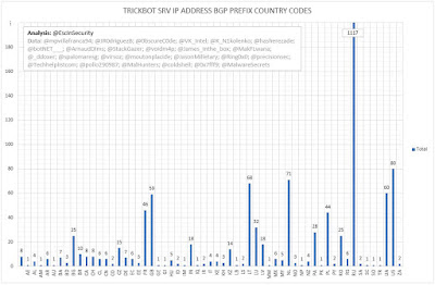 TrickBot SRV IP Address BGP Prefix Country Codes