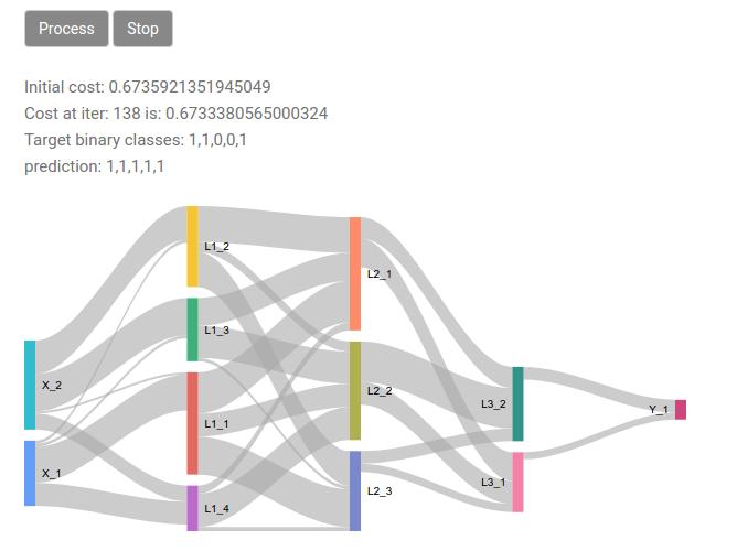 Deep neural networks visualization