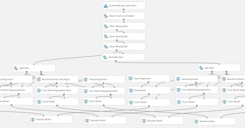 Breaking BI: Azure Machine Learning: Cross-Validation for