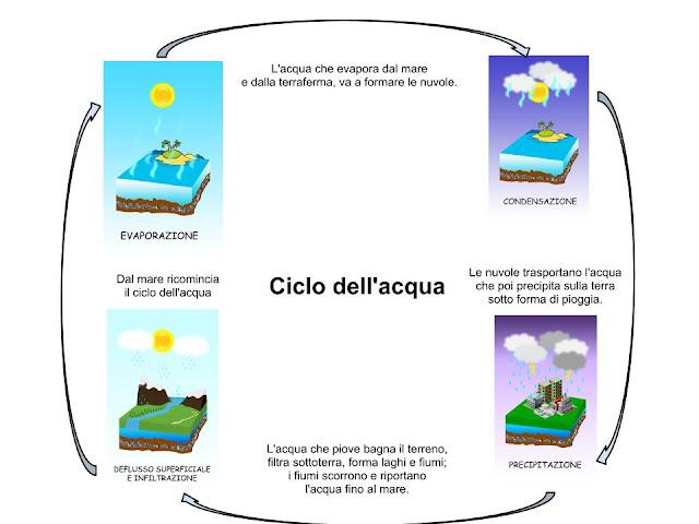 Scuola & Dintorni: Ciclo dell'acqua