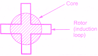 induction-type-relays-working-principle-construction-types
