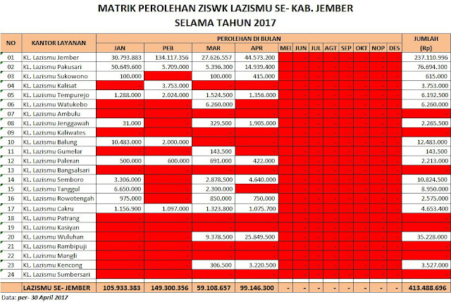 TABEL Perolehan ZISKA Lazismu se-Jember per-30 April 2017