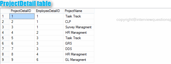 GROUP BY : SQL INTERVIEW QUERIES QUESTIONS AND ANSWERS WITH