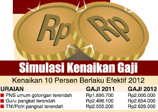 jobsinpt.blogspot.com/2012/05/asyik-gaji-pns-bakal-naik-lagi-sebesar.html