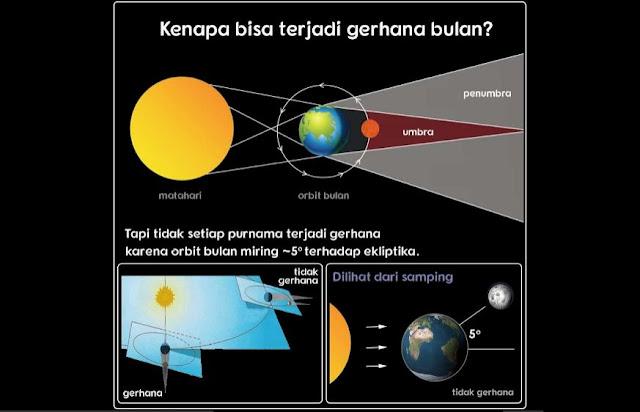 Gerhana Bulan Total 28 September 2015  Wids World