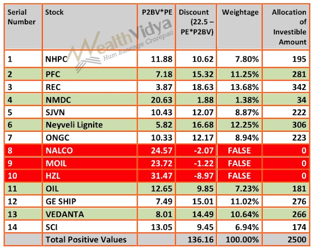 Table Shows Allocation of Investmentto Stocks based on PE*P2BV Criterion