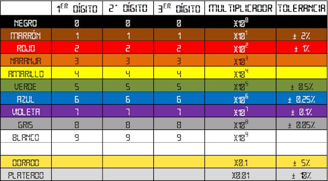 Imagen de Tabla con código de colores para identificar resistencias de 5 franjas