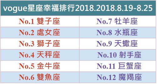 【vogue樂城】本周星座幸福排行2018.8.19-8.25