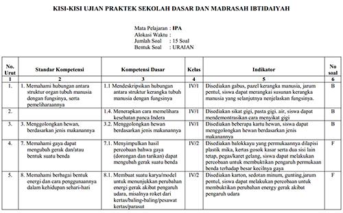Contoh Soal Bahasa Indonesia Sd Sesuai Kisi Kisi 2016 Contoh Kisi Dan Soal Uas Ipa Kelas 5