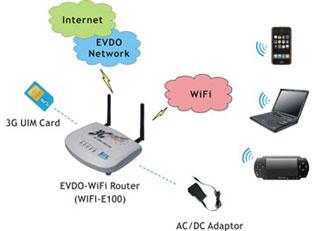Jaringan nirkabel kd3 memahami karakteristik perangkat jaringan wireless router adalah perangkat router yang berfungsi meneruskan paket data dari satu network ke network lain dari lan ke wlan dapat juga sebagai access ccuart Choice Image