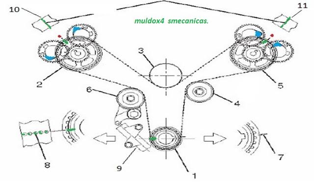 Consultas y soluciones de mecánica automotriz