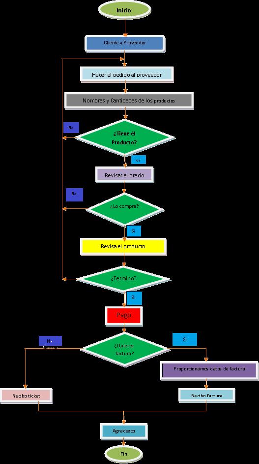 Pacoin  Diagrama De Flujo De Compras