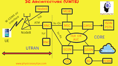 3g umts architecture,umts vs lte,is umts 3g,umts network architecture