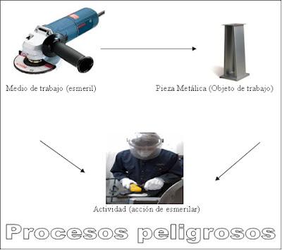 Procesos Peligrosos 1