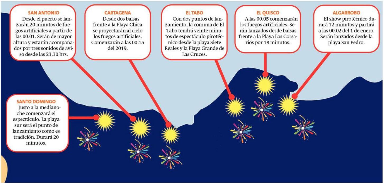 Algarrobo Digital Fuegos Artificiales En Toda La Provincia