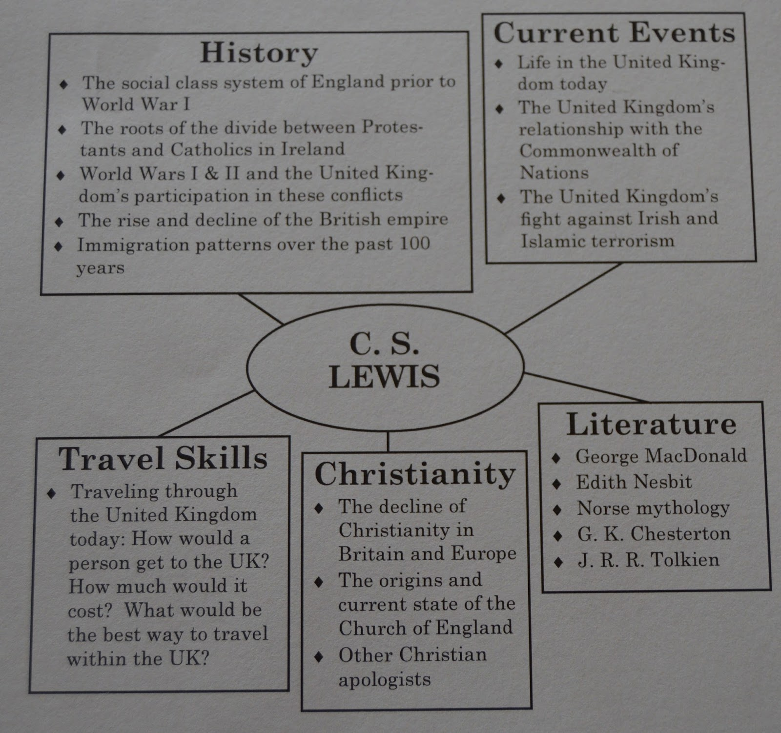 Little Homeschool Blessings Ywam Publishing Christian Heroes Then And Now C S Lewis Master