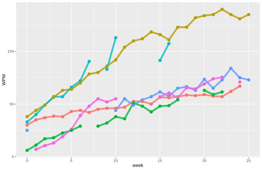 Steno Progress Graph | The Plover Blog