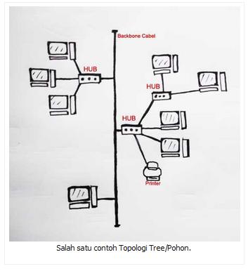 Salah satu contoh Topologi Tree/Pohon.