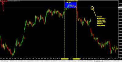 Cara melihat grafik forex