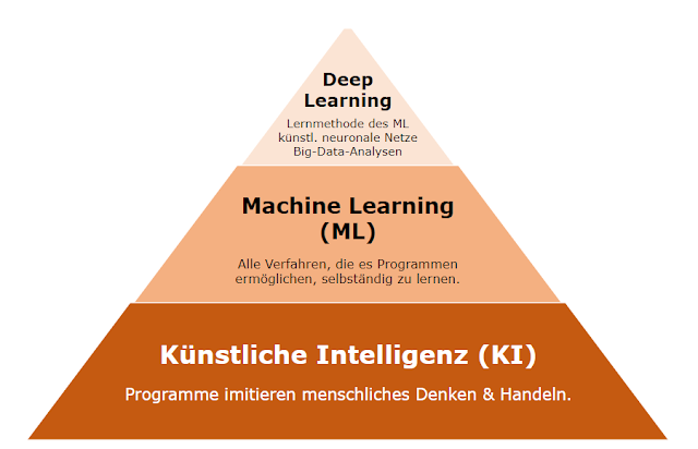 Der Zusammenhang von KI, Machine Learning und Deep Learning