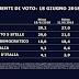 Ultimo sondaggio elettorale SWG la Lega supera il Movimento 5 Stelle