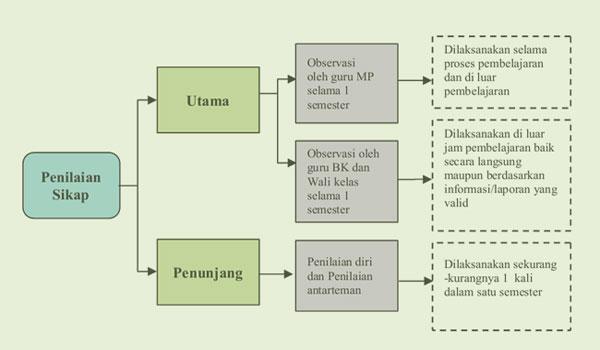 Pengertian Dan Teknik Penilaian Sikap Untuk Sma Ma Smk Kurikulum 2013