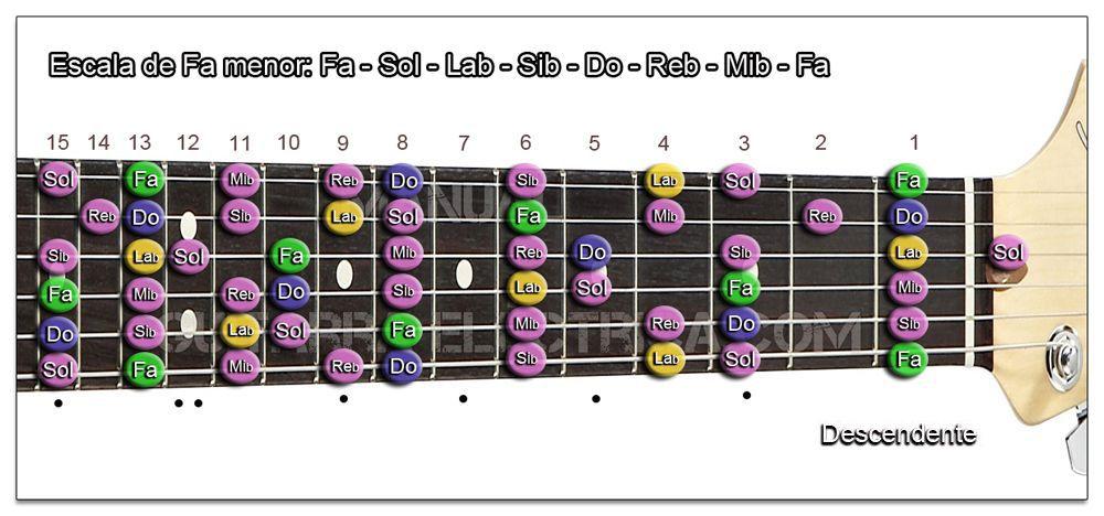 Escala Guitarra Fa menor natural (F) Zurdo