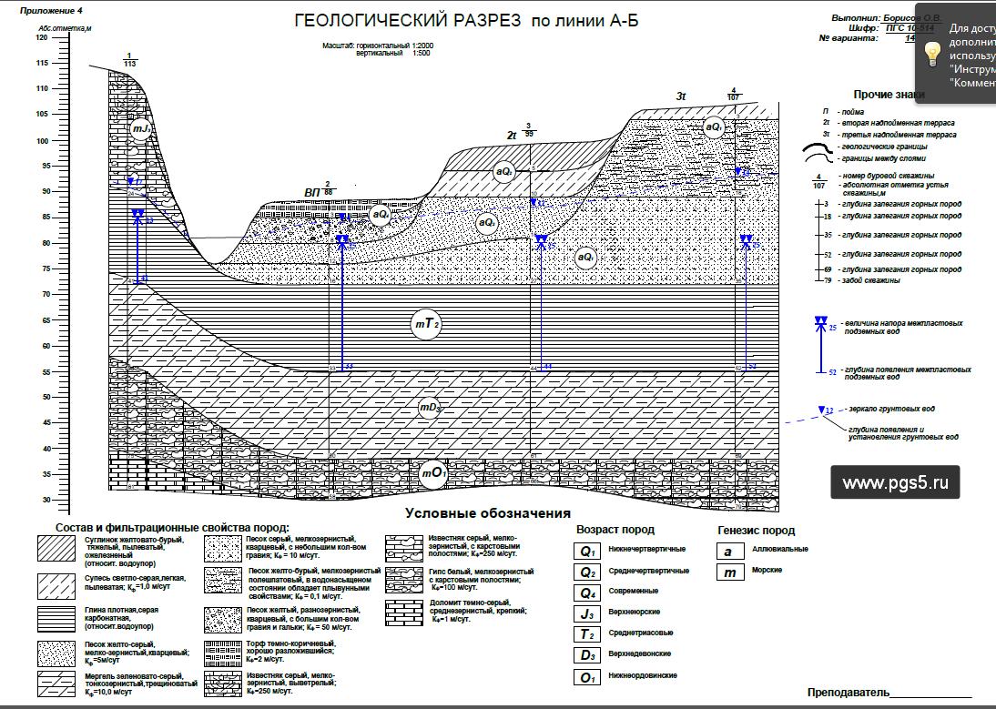 пример построения геологического разреза по линии книги