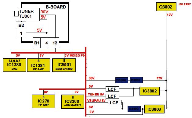Hình 44 - Sơ đồ tổng quát mạch cấp nguồn 9V, 8V, 5V và 30V.