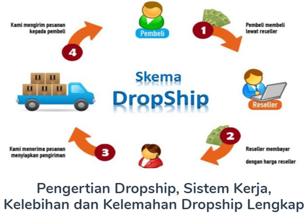 Pengertian Dropship Beserta Sistem Kerja, Kelebihan dan Kelemahan Dropship
