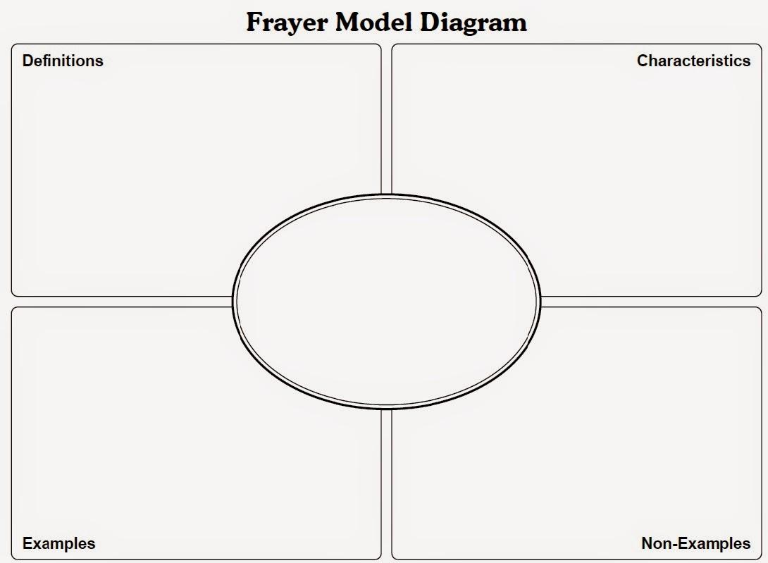 Frayer model flashcards kasare. Annafora. Co.
