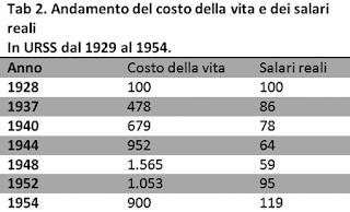 Tabella con l'andamento del costo della vita e dei salari reali in URSS dal 1929 al 1954.