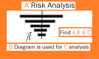 PMP:CAPM-Risk management picture question