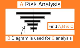 PMP:CAPM-Risk management picture question