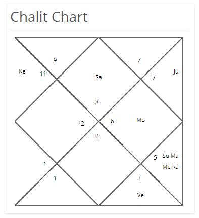 Rashi Chart or Bhava Chalit Chart for Prediction